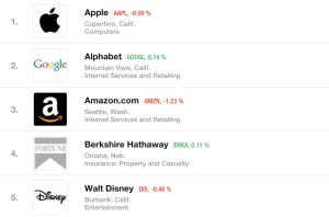 Fortune-Admired-Companies-2016